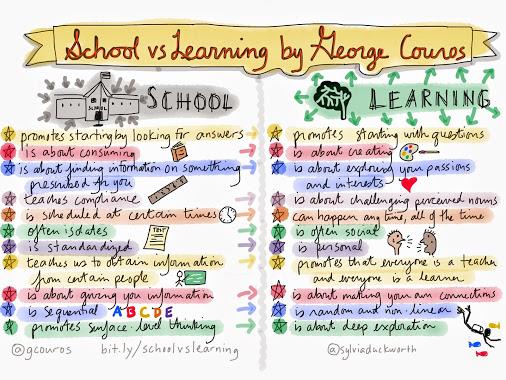 School vs Learning