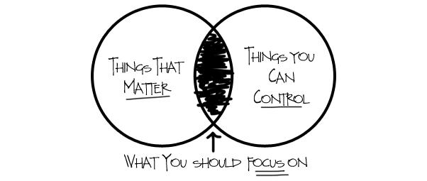 03-16-11-ThingsThatMatterChart-Feature